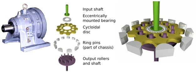 Cycloidal Speed Reducer Design