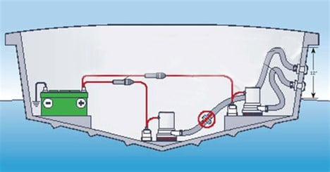 Submersible Bilge Pump System